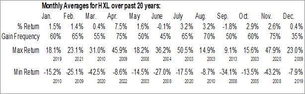 Monthly Seasonal Hexcel Corp. (NYSE:HXL)