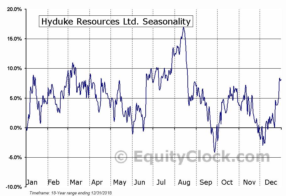 Hyduke Resources Ltd. (TSE:HYD.TO) Seasonality