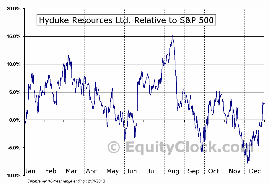 HYD.TO Relative to the S&P 500