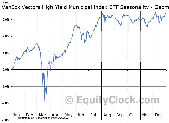 VanEck Vectors High Yield Municipal Index ETF (NYSE:HYD) Seasonality