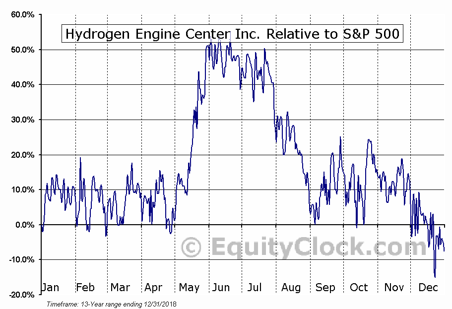 HYEG Relative to the S&P 500
