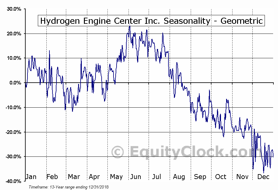 Hydrogen Engine Center Inc. (OTCMKT:HYEG) Seasonality