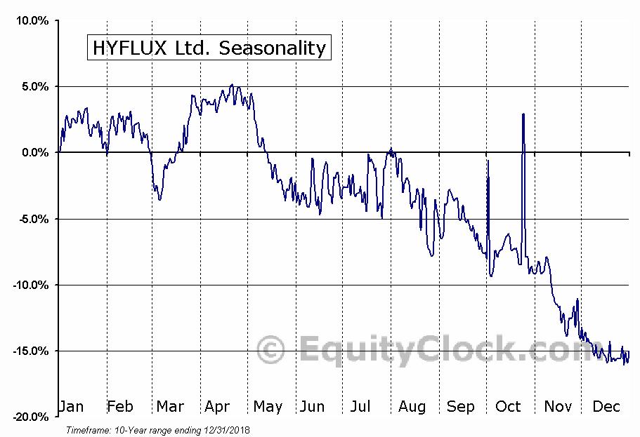 HYFLUX Ltd. (OTCMKT:HYFXF) Seasonality