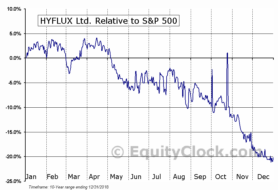HYFXF Relative to the S&P 500