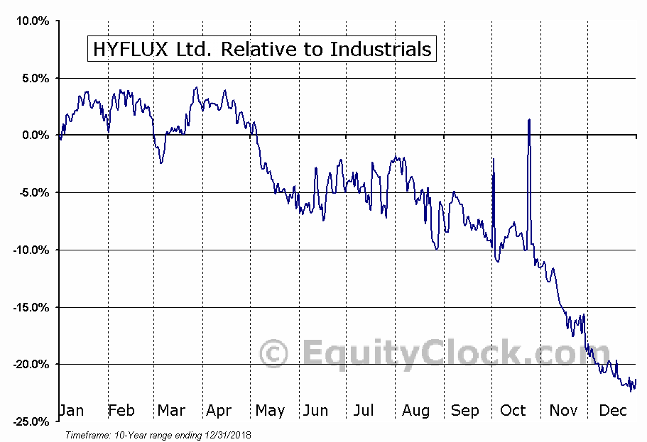 HYFXF Relative to the Sector
