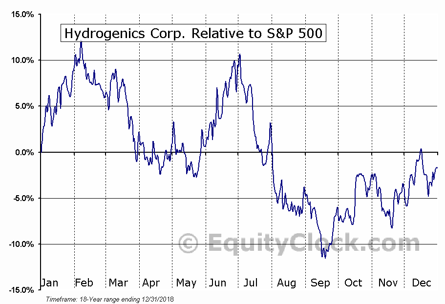 HYG.TO Relative to the S&P 500