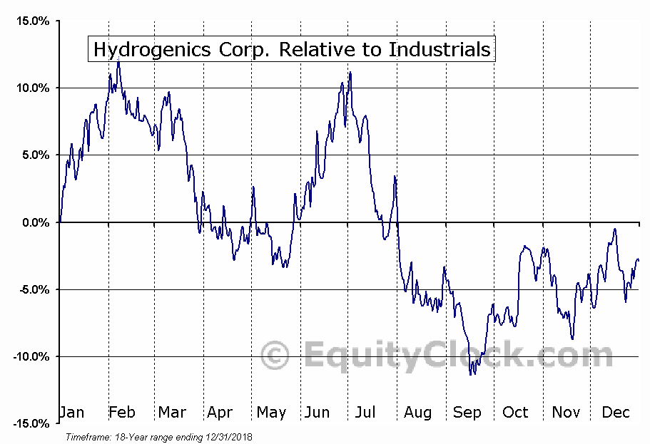 HYG.TO Relative to the Sector