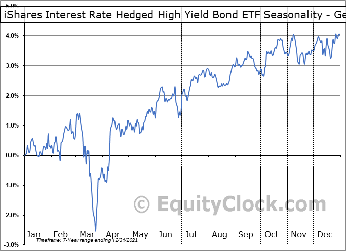 iShares Interest Rate Hedged High Yield Bond ETF (AMEX:HYGH) Seasonality