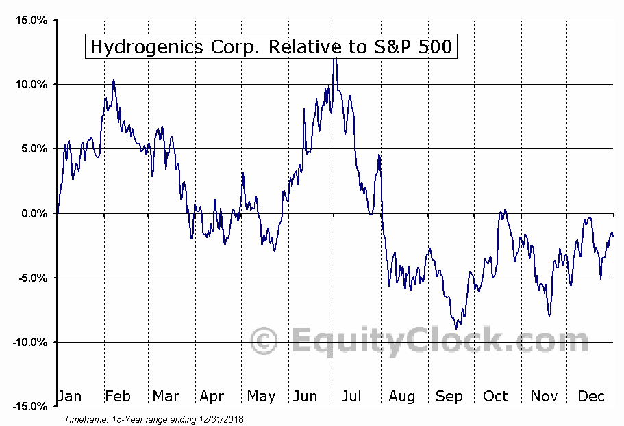 HYGS Relative to the S&P 500