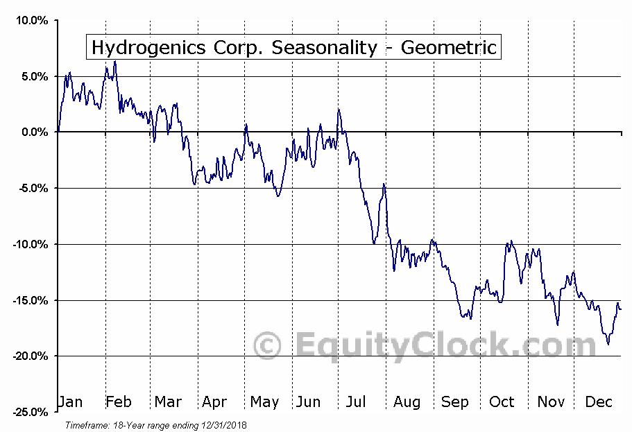 Hydrogenics Corp. (NASD:HYGS) Seasonality