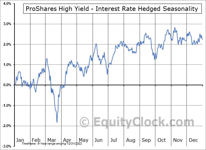 ProShares High Yield - Interest Rate Hedged (NYSE:HYHG) Seasonality