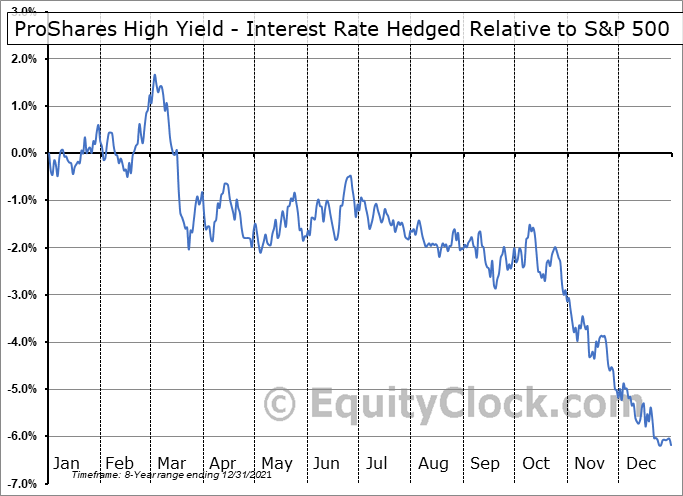 HYHG Relative to the S&P 500
