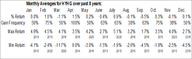 Monthly Seasonal ProShares High Yield - Interest Rate Hedged (NYSE:HYHG)
