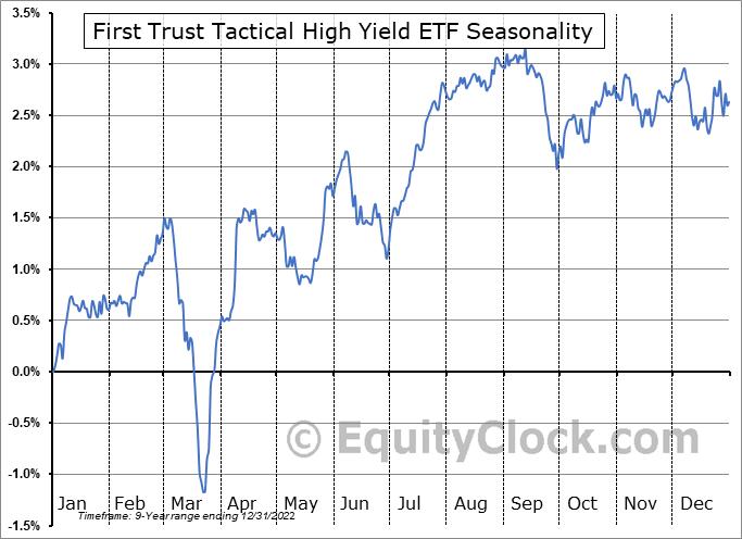 First Trust Tactical High Yield ETF (NASD:HYLS) Seasonality
