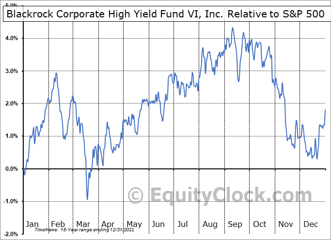 HYT Relative to the S&P 500