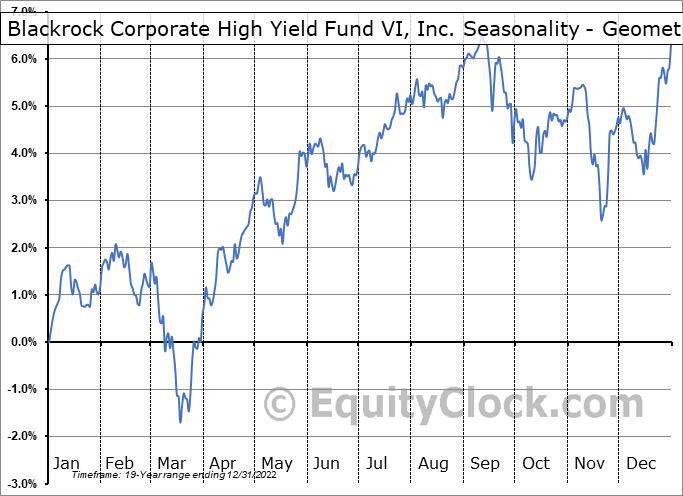 Blackrock Corporate High Yield Fund VI, Inc. (NYSE:HYT) Seasonality