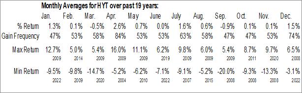 Monthly Seasonal Blackrock Corporate High Yield Fund VI, Inc. (NYSE:HYT)