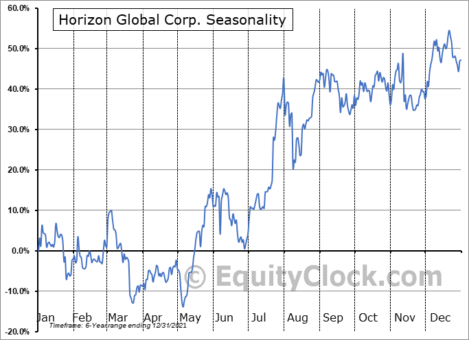 Horizon Global Corporation Seasonal Chart