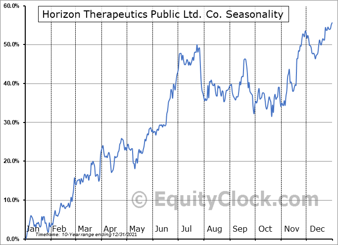 Horizon Therapeutics Public Limited Company Seasonal Chart