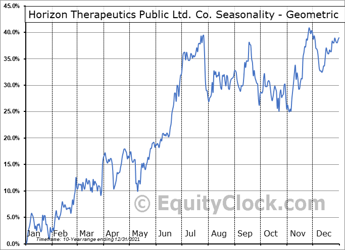 Horizon Therapeutics Public Ltd. Co. (NASD:HZNP) Seasonality