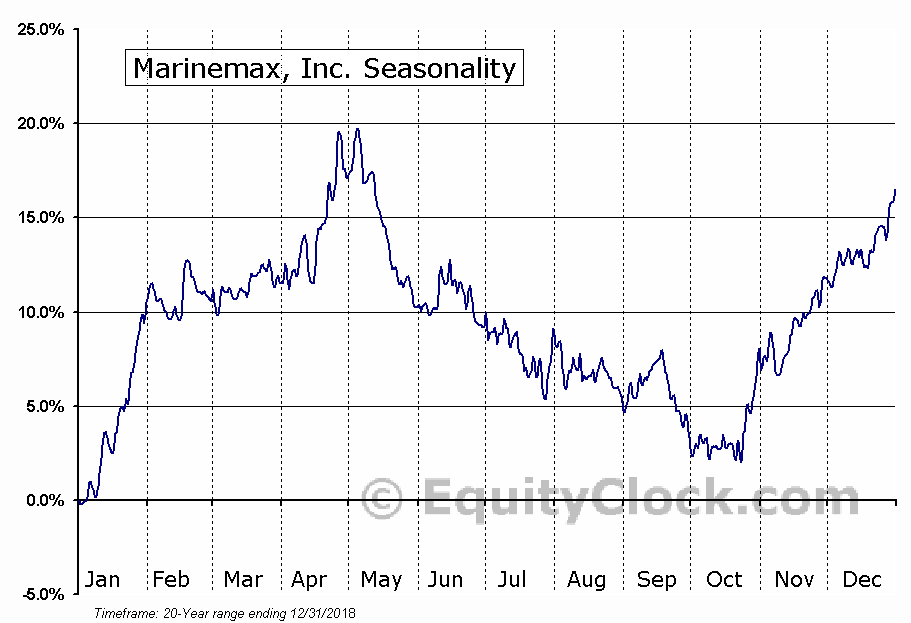 MarineMax, Inc. (HZO) Seasonal Chart