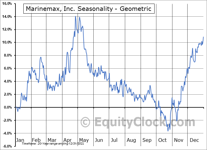 Marinemax, Inc. (NYSE:HZO) Seasonality