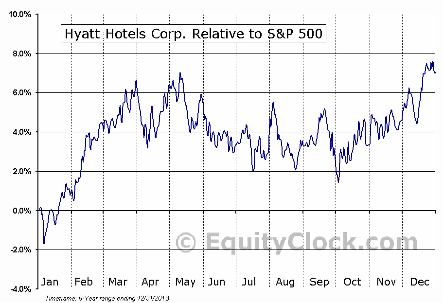 H Relative to the S&P 500