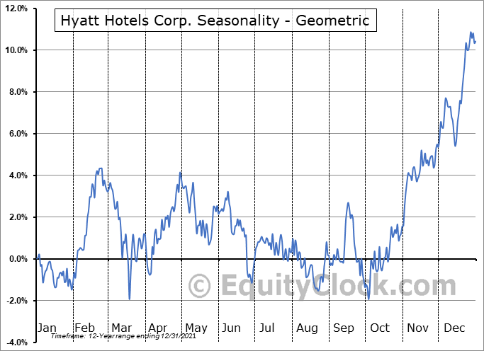 Hyatt Hotels Corp. (NYSE:H) Seasonality