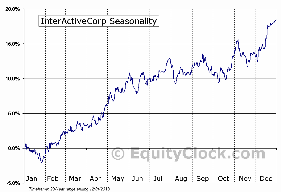 IAC/InterActiveCorp (IAC) Seasonal Chart