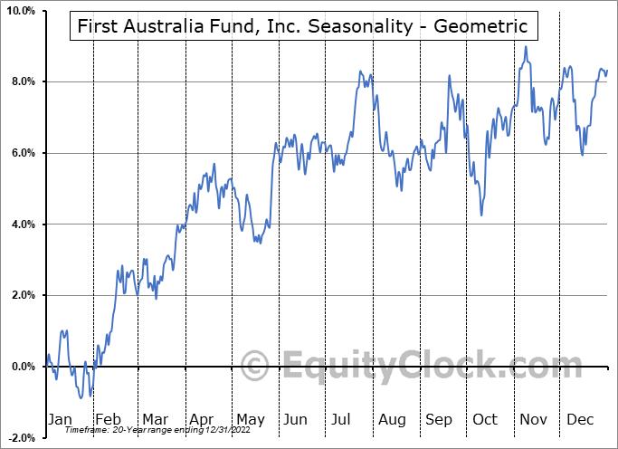 First Australia Fund, Inc. (AMEX:IAF) Seasonality