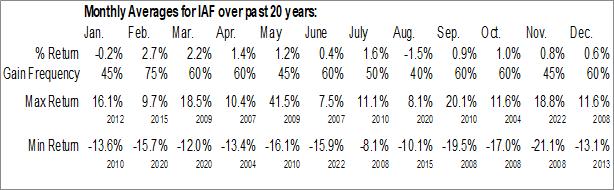 Monthly Seasonal First Australia Fund, Inc. (AMEX:IAF)