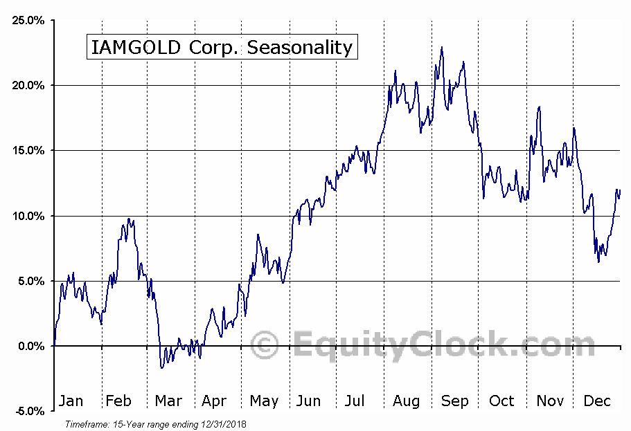Iamgold Corporation (IAG) Seasonal Chart