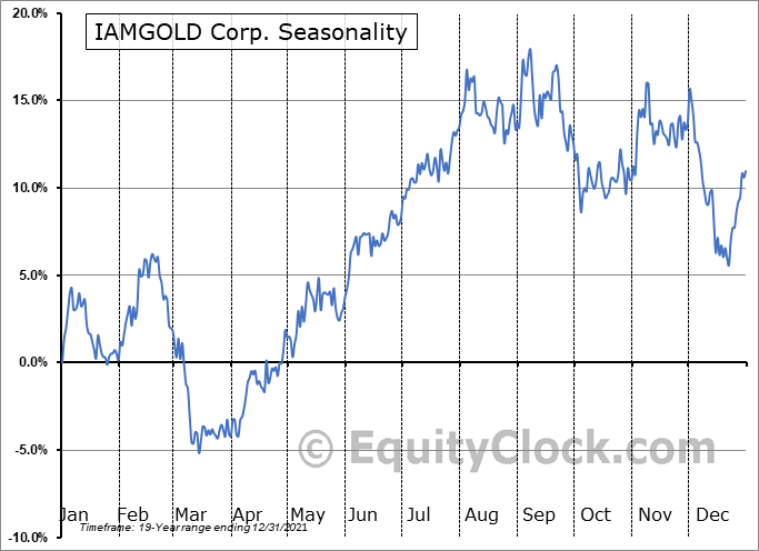 Iamgold Corporation Seasonal Chart