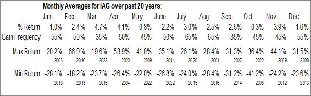 Monthly Seasonal IAMGOLD Corp. (NYSE:IAG)