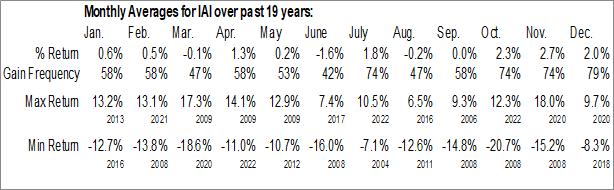 Monthly Seasonal iShares U.S. Broker-Dealers & Securities Exchanges ETF (NYSE:IAI)