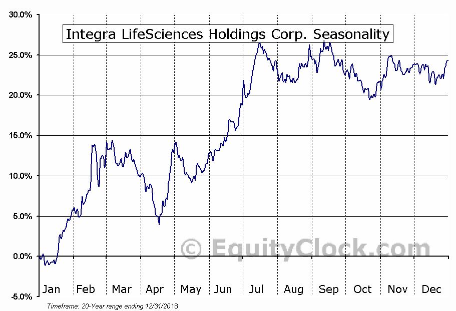 Integra LifeSciences Holdings Corporation Seasonal Chart