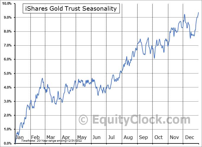 iShares Gold Trust (NYSE:IAU) Seasonality