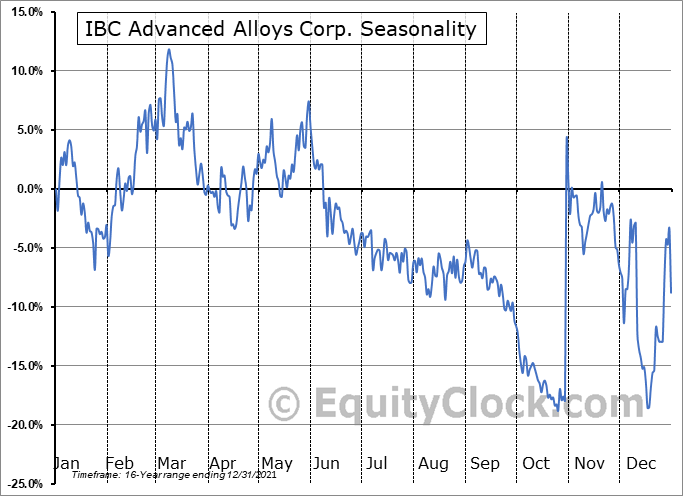 IBC Advanced Alloys Corp. (TSXV:IB.V) Seasonality