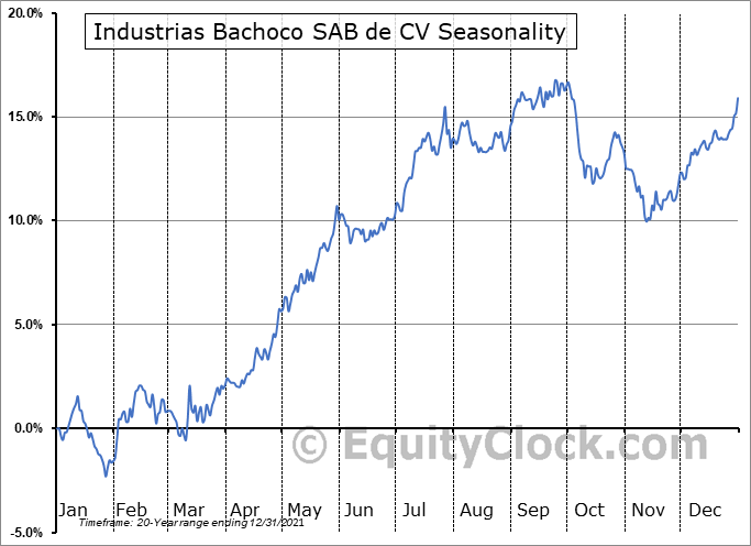 Industrias Bachoco SAB de CV (NYSE:IBA) Seasonality