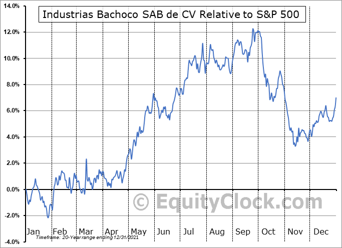 IBA Relative to the S&P 500
