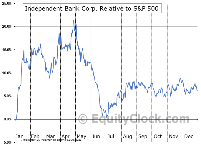 IBCP Relative to the S&P 500