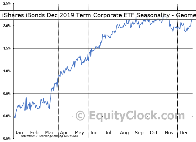 iShares iBonds Dec 2019 Term Corporate ETF (AMEX:IBDK) Seasonality