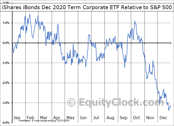 IBDL Relative to the S&P 500