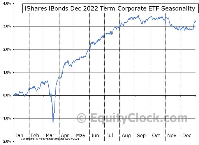 iShares iBonds Dec 2022 Term Corporate ETF (AMEX:IBDN) Seasonality