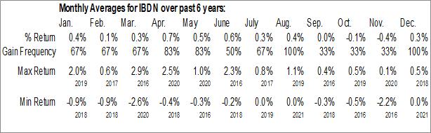 Monthly Seasonal iShares iBonds Dec 2022 Term Corporate ETF (AMEX:IBDN)