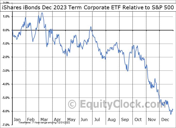IBDO Relative to the S&P 500