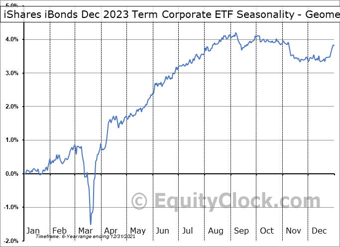 iShares iBonds Dec 2023 Term Corporate ETF (AMEX:IBDO) Seasonality