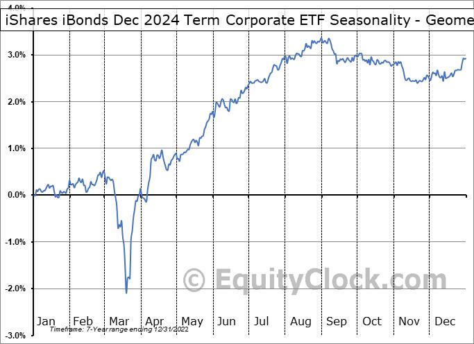 iShares iBonds Dec 2024 Term Corporate ETF (AMEX:IBDP) Seasonality