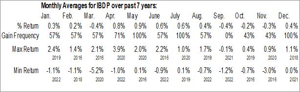Monthly Seasonal iShares iBonds Dec 2024 Term Corporate ETF (AMEX:IBDP)