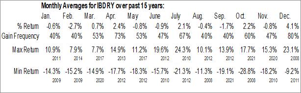 Monthly Seasonal Iberdrola SA (OTCMKT:IBDRY)